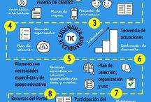 Autoevaluación TIC de centro / Infografía sobre las cinco áreas de autoevaluación