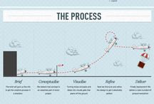 Design Thinking / by Jasmine Chang