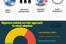 Cloud Computing / Infographic