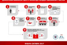 Infographic about blood donation