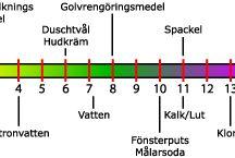 pH-skalan / Surt - Alkaliskt/Basiskt