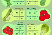 Vegetable card counter