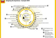 Experience Map (Others) / Experience Map, Customer Journey (Type: Cycle, Point)