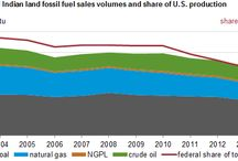 Fossil Fuels Production on Federal & Indian Lands Decreased to 7% in 2013