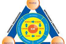 Pessoa, Processo, Tecnologia