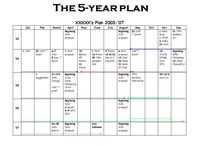 Z: 5, 10 Year Plans