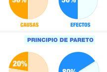 Ley de Pareto / El 80% de los resultados depende del 20% de tus acciones. El 20% de los resultados restantes depende del 80% del esfuerzo restante.