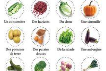 Apprentissage : fruits/légumes