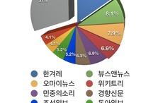social #4 / 소셜4기의 공동보드입니다 / by Hyun Sook Park