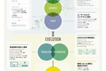 design / document