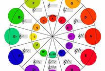Piano Lessons: Key Signatures & Circle of 5ths