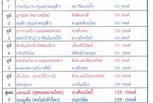 โปรแกรม การแข่งขัน มวยไทยราชดำเนิน