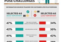 Digital Marketing / News and trends related to digital marketing