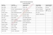 Ders Notları / Üniversite Ders Notları , Vize ve Final Çalışma Soruları