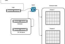 HPC / High Performance Computing on Linux