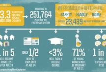 Foster Care Infographics