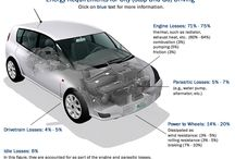GASOLINE VEHICLES AND ENERGYLOSS / Not Sustainable!