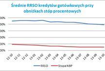 Wykresy finansowe / Wykresy, diagramy i inne wizualne formy opisujące rynek finansów w Polsce. Wszystkie materiały wolno udostępniać we własnych analizach za wskazaniem źródła, czyli aktywnego odnośnika do strony: www.comperia.pl