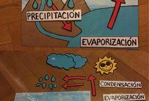 El ciclo d el agua