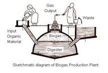био газ