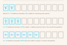 Internet of Things (IoT) for Healthcare and mHealth / Health, mHealth and ePatient statistics / by Caredir®