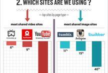 Social Media / See what's going on in the social media world.  Facebook, Twitter, Pinterest, LinkedIn, Foursquare, Instagram, Google+, YouTube