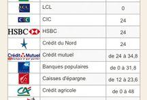 Banque et finances