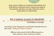 Cultural (National & Global) Coaching