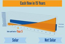 Power of Freedom / All about renewable energy. Solar PV, small wind turbine and wind solar hybrid.
