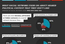 Social Media and Politics / News, view and commentary on use of social media in politics. #socialmedia