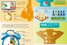 E-handel / #E- handel, en del av digital strategi