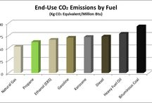 Propane Environmental Benefits