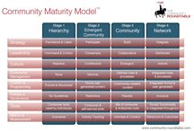 Community Management / Pins on skills and characteristics of community managers, community facilitation and communities of practices...