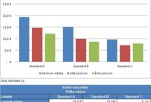 Infografy / Zajímavé statistiky, grafy