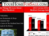 Medford, MA Real Estate / The latest Medford, MA listings and real estate trends.