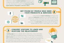Infographic Inbond Marketing