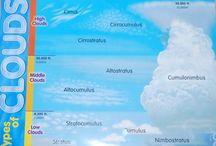 Cloud / Felhők / Égi tüneményekről