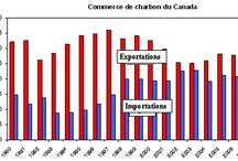 imports and exports of canada