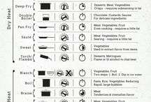 Cooking Methods and Cheat Sheets
