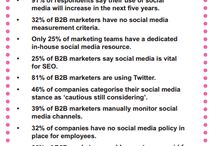 B2B Marketers on Social Media / A Whitepaper Report by WPR Agency