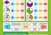 Fraction Decimal and Percent