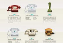 histroy of telephones
