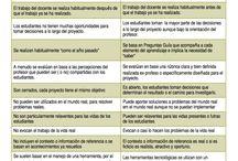 Aprendizaje basado en proyectos / ABP: metodología, evaluación , recursos