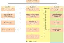Nursing Information and Education