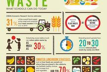 Foodwaste infographic / by Sumayal