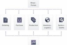 TRIMIT Furniture | Industry-specific ERP & Ecommerce Software / TRIMIT Furniture is an industry-specific ERP & Ecommerce software solution based on Microsoft Dynamics NAV.  The solution combines ERP with seamlessly integrated webshops & portals.  TRIMIT Furniture lets you do more business using less resources.  #ERP #ecommerce #furnitureERP