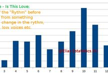 Rythm analysis of Songs / Here, I will analyze the duration of the Rythm of songs before is broken from something e.g. Noises, change in the rythm, loud voices / low voices etc.