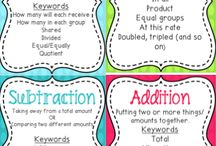 Add/subtraction anchor chart