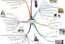 Graphotherapie / Mindmapping