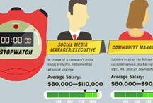 Social media / Jobs opportunity